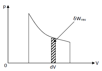reversible volume change coordinate