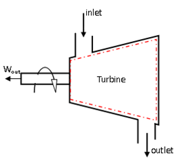 Turbine and Compressor | Thermodynamics for Engineer