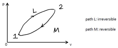 diagram definition S
