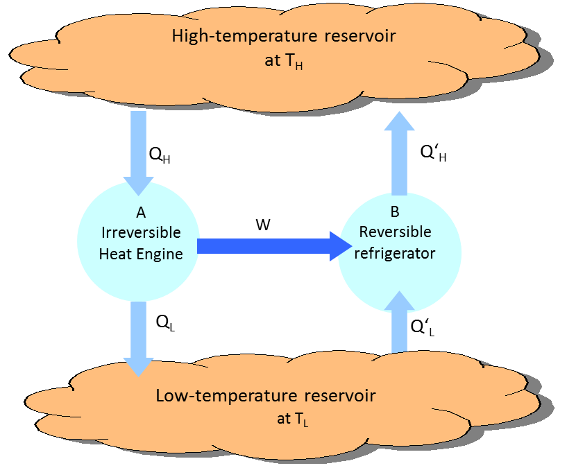 carnot principal model